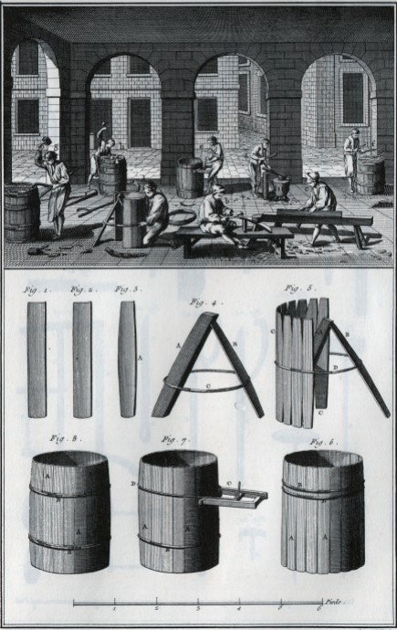 Cooperage from Encyclopedia Diderot and D'alembert_1772