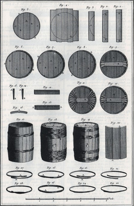 siftingthepast_cooperage2 from Encyclopedia_Diderot and D'alembert_1772